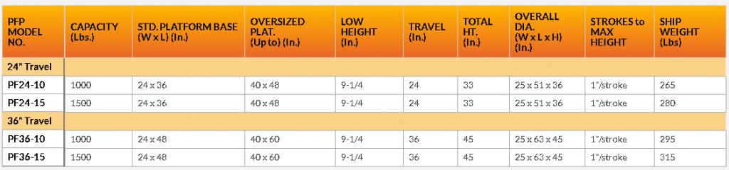 Light Duty PF series lift tables chart