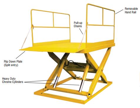 Econo Lift Loading dock
