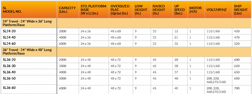 SL24-SL36 series lift table chart