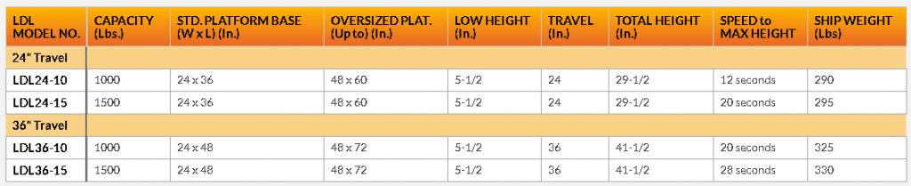 Light duty lift table chart