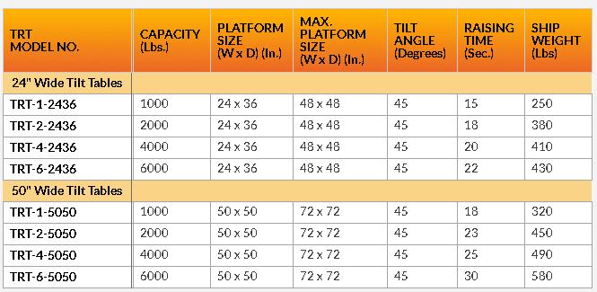 Tilt Tables - Model chart